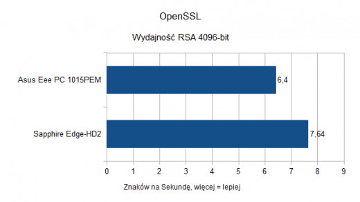 Asus Eee PC 1015PEM - OpenSSL