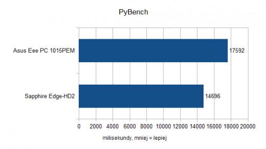 Asus Eee PC 1015PEM - PyBench