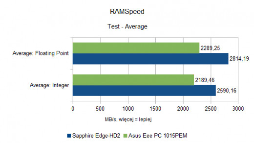 Asus Eee PC 1015PEM - RAMSpeed - Average