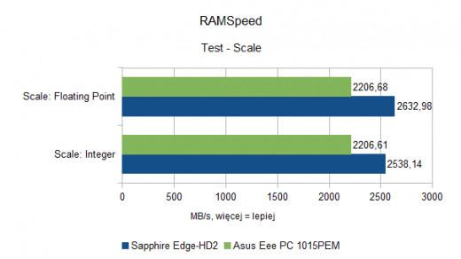 Asus Eee PC 1015PEM - RAMSpeed - Scale