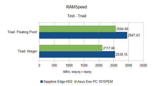 Asus Eee PC 1015PEM - RAMSpeed - Triad