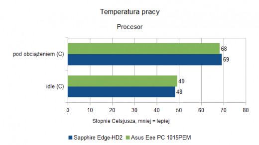 Asus Eee PC 1015PEM - Temperatura pracy - procesor