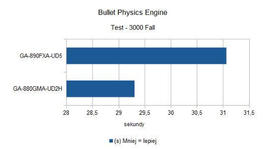 Bullet Physics Engine - 3000 Fall