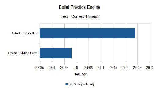 Bullet Physics Engine - Convex Trimesh