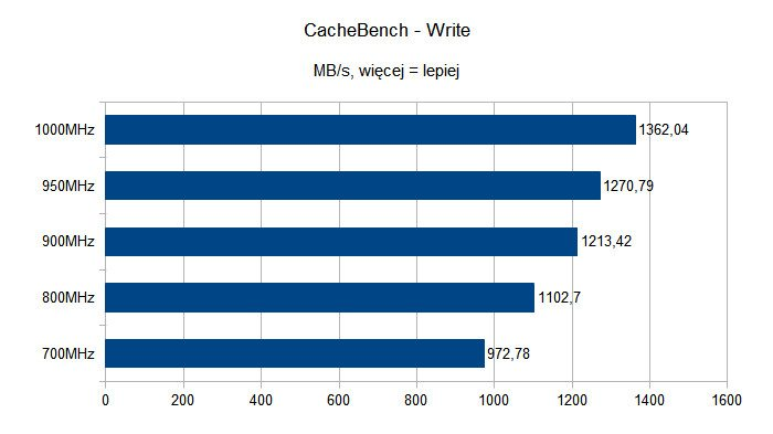 CacheBench na Raspberry Pi