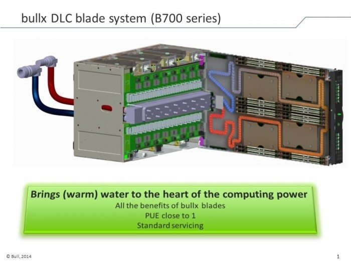 Centrum Informatyczne Świerk - podłączenie serwera kasetowego do obiegu wodnego