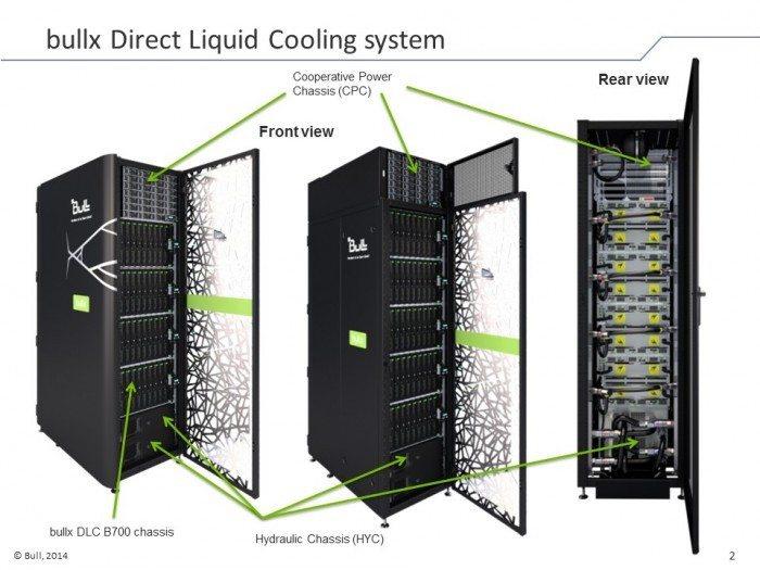 Centrum Informatyczne Świerk - zasilanie i chłodzenie wodne w szafie