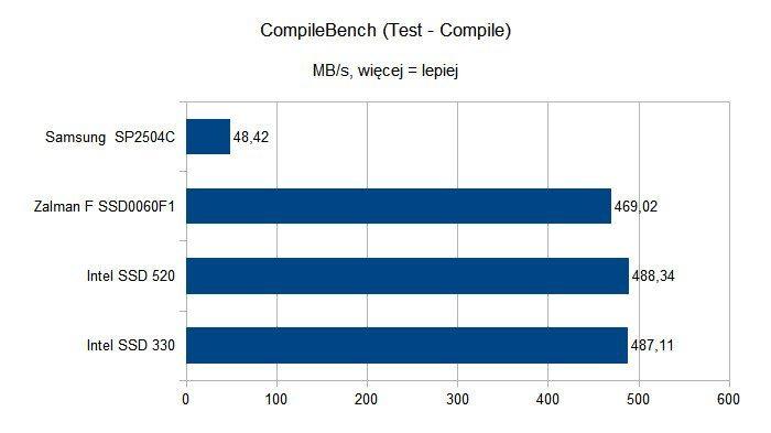 Czy dyski SSD to godni następcy HDD - CompileBench - Compile