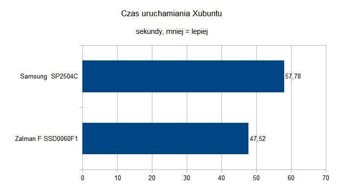 Czy dyski SSD to godni następcy HDD - Czas uruchamiania Xubuntu - starsza platforma