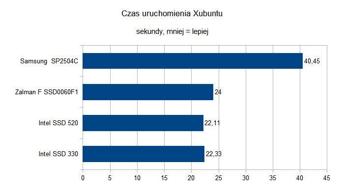 Czy dyski SSD to godni następcy HDD - Czas uruchamiania Xubuntu