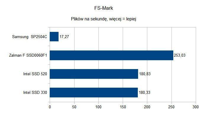 Czy dyski SSD to godni następcy HDD - FS-Mark
