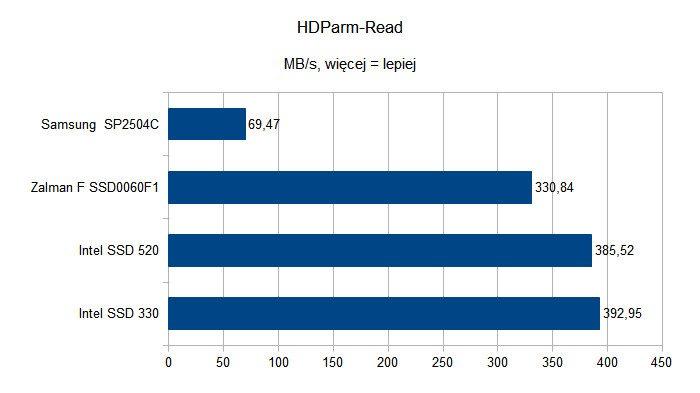 Czy dyski SSD to godni następcy HDD - HDParm-Read