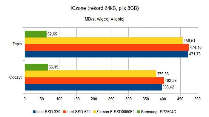 Czy dyski SSD to godni następcy HDD - IOzone - rekord 64kB, plik 8GB