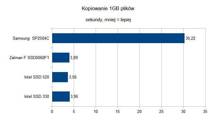 Czy dyski SSD to godni następcy HDD - Kopiowanie 1GB plików