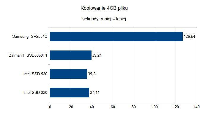 Czy dyski SSD to godni następcy HDD - Kopiowanie 4GB pliku