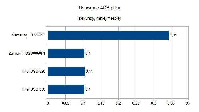 Czy dyski SSD to godni następcy HDD - Usuwanie 4GB pliku