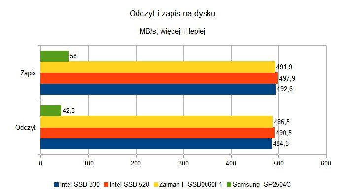 Czy dyski SSD to godni następcy HDD - odczyt i zapis
