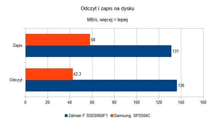 Czy dyski SSD to godni następcy HDD - odczyt i zapis - starsza platforma