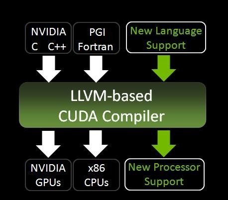 Diagram kompilatora LLVM