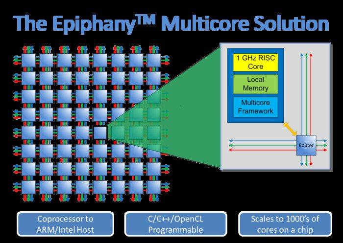 Epiphany Multicore Accelerator