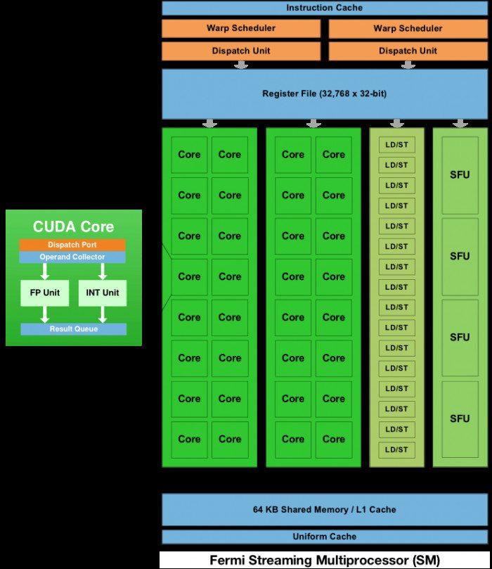 Fermi Streaming Multiprocessor