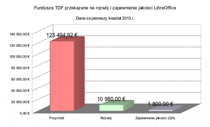 Finanse TDF - 1Q2013