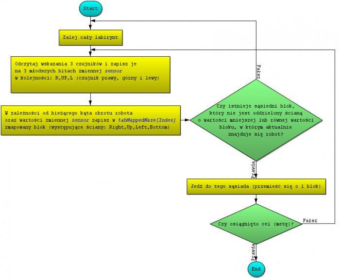 Flood Fill - Mapowanie labiryntu z poszukiwaniem celu (algorytm flood-fill)