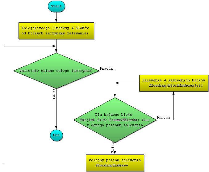 Flood Fill - Schemat blokowy algorytm zalewania całego labiryntu