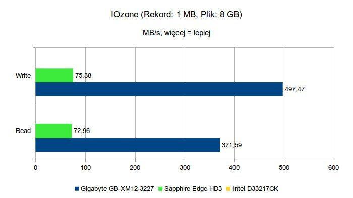 Gigabyte Brix GB-XM12-3227 - IOzone