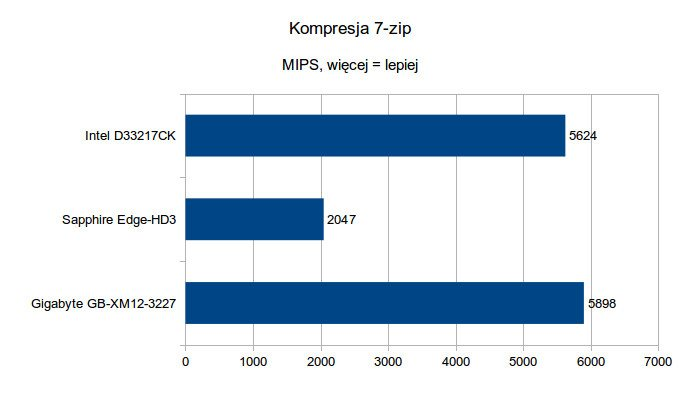Kompresja 7-zip