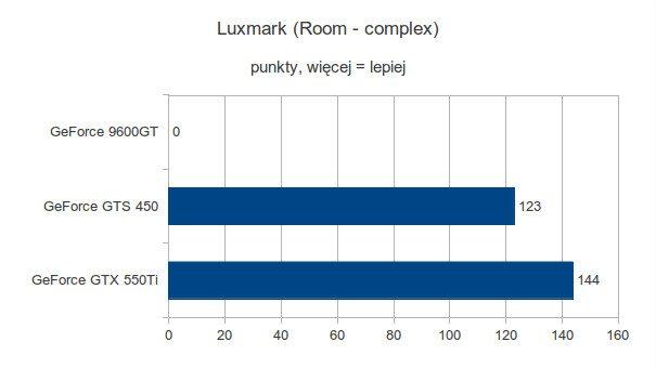 Gigabyte GeForce 9600GT, Gigabyte GeForce GTS 450 i Gigabyte GeForce GTX 550Ti - Luxmark - Room - complex