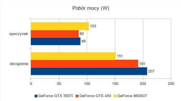 Gigabyte GeForce 9600GT, Gigabyte GeForce GTS 450 i Gigabyte GeForce GTX 550Ti - pobór mocy