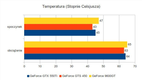 Gigabyte GeForce 9600GT, Gigabyte GeForce GTS 450 i Gigabyte GeForce GTX 550Ti - temperatura pracy