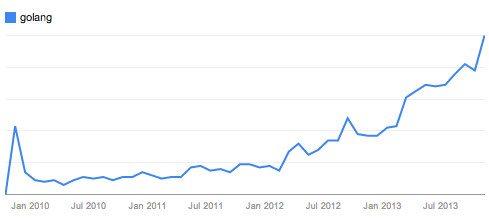 Google Go - popularność języka