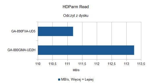 HDParm Read