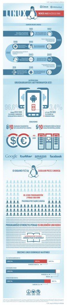 Infografika linuxa