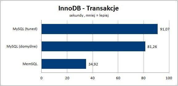 InnoDB transakcje