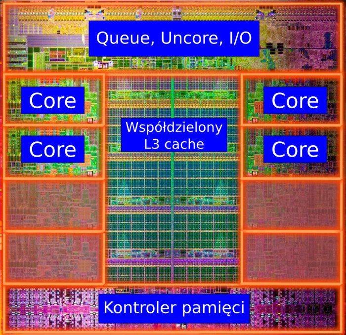 Intel Core i7-3820 - budowa rdzenia