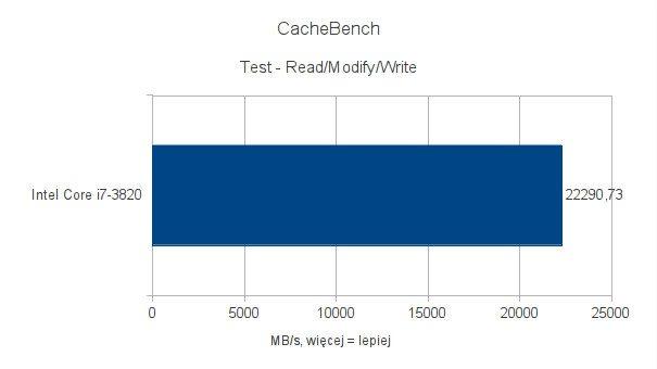 Intel Core i7-3820 - testy pod Ubuntu 11.10 - CacheBench - Read-Modify-Write