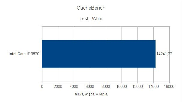 Intel Core i7-3820 - testy pod Ubuntu 11.10 - CacheBench - Write