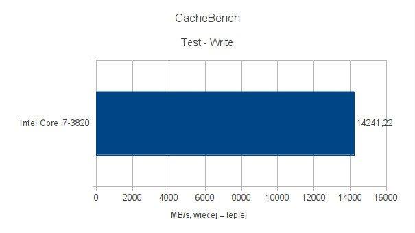 Intel Core i7-3820 - testy pod Ubuntu 11.10 - CacheBench - Write