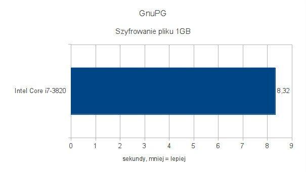 Intel Core i7-3820 - testy pod Ubuntu 11.10 - GnuPG