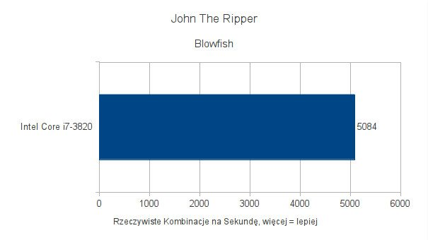 Intel Core i7-3820 - testy pod Ubuntu 11.10 - John The Ripper - Blowfish