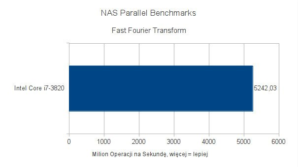 Intel Core i7-3820 - testy pod Ubuntu 11.10 - NAS Parallel Benchmark - Fast Fourier Transform