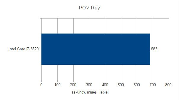 Intel Core i7-3820 - testy pod Ubuntu 11.10 - POV-Ray