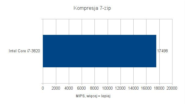 Intel Core i7-3820 - testy pod Ubuntu 11.10 - kompresja 7-zip