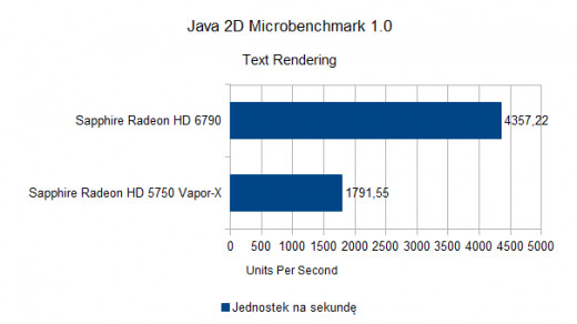 Java 2D Microbenchmark 1.0 - Text Rendering