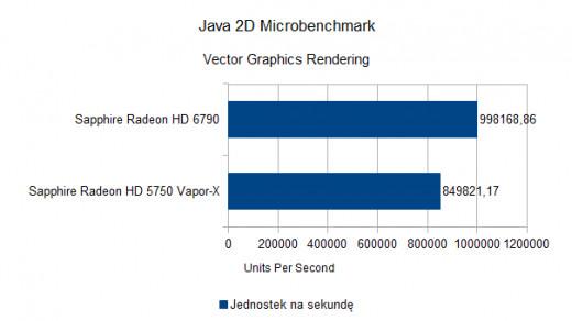 Java 2D Microbenchmark 1.0 - Vector Graphics Rendering