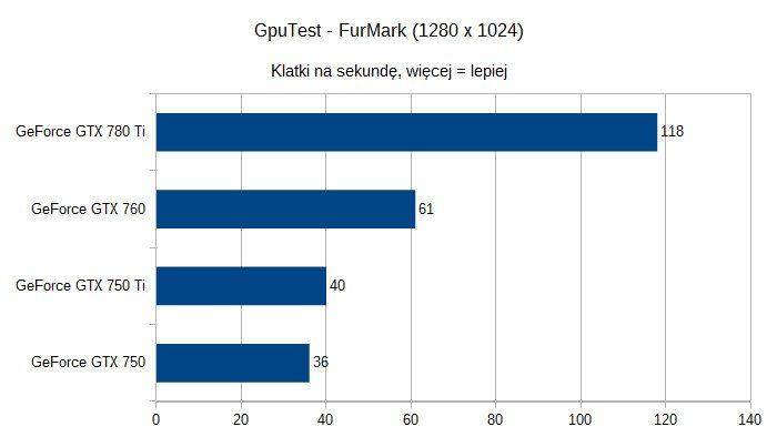 Karty graficzne nVidia GeForce pod Linuksem - GpuTest - FurMark