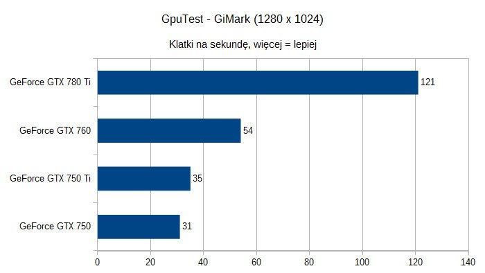 Karty graficzne nVidia GeForce pod Linuksem - GpuTest - GiMark